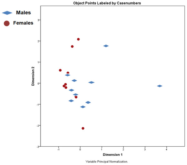 Principal components analysis (PCA) scores plot of male and female X. laevis.