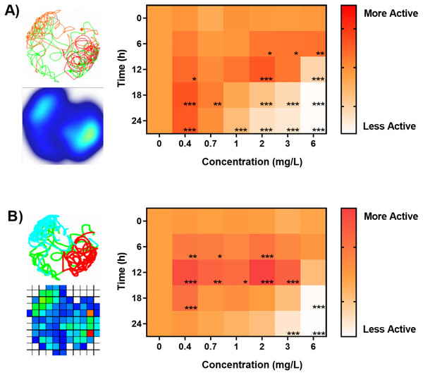 Benchmarking of animal tracking algorithms for behavioral phenotyping in toxicology.