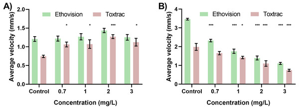 Neurobehavioural validation tests highlight hyperactivity and hypoactivity in response to varying concentrations of Chlorpyrifos.