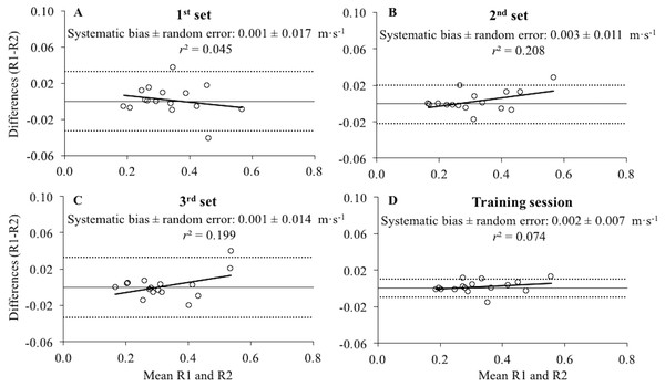 Differences between the raters for the mean velocity values collected during the first, second, third set and the whole training session.