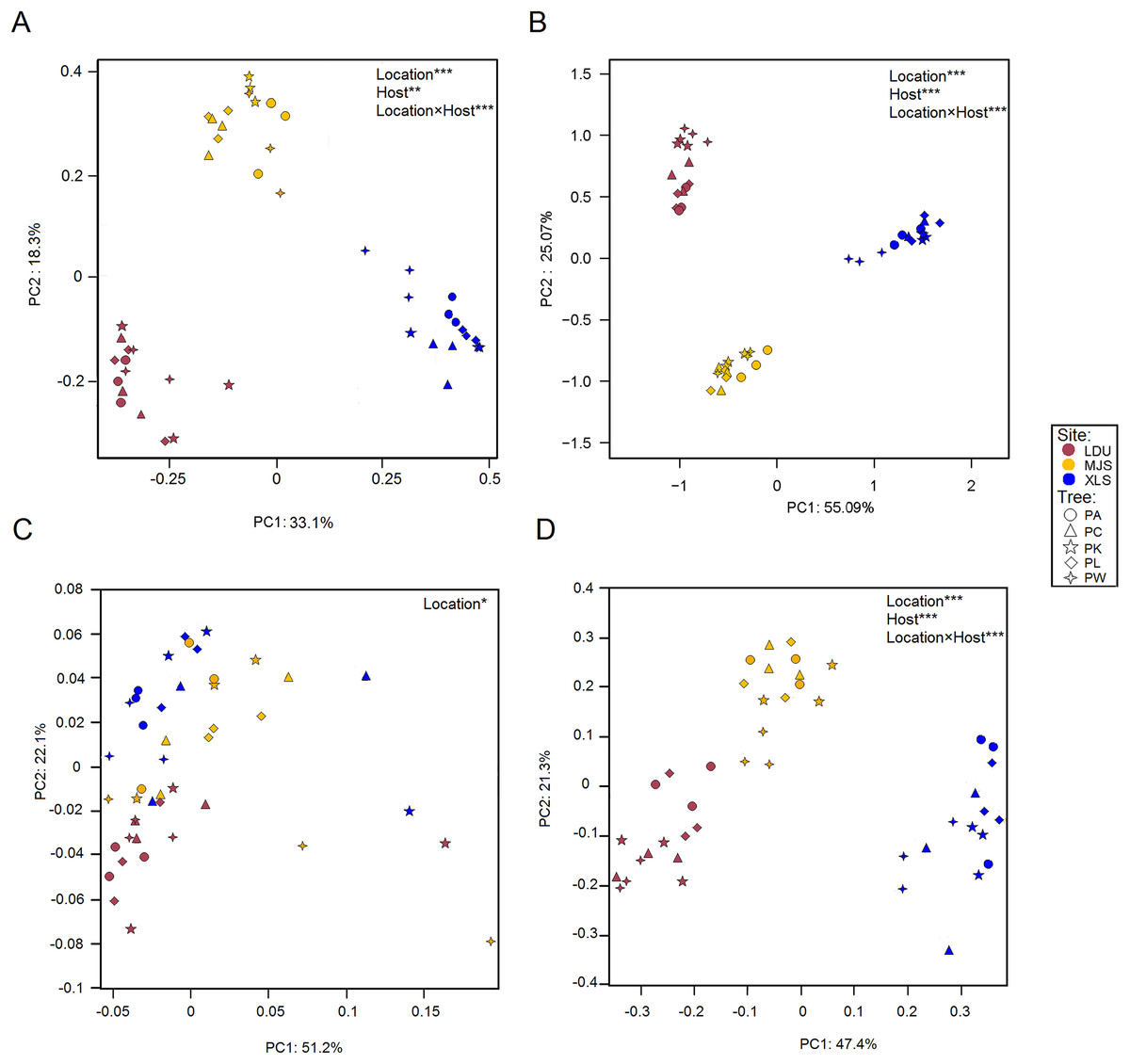 Microbial taxonomical composition in spruce phyllosphere