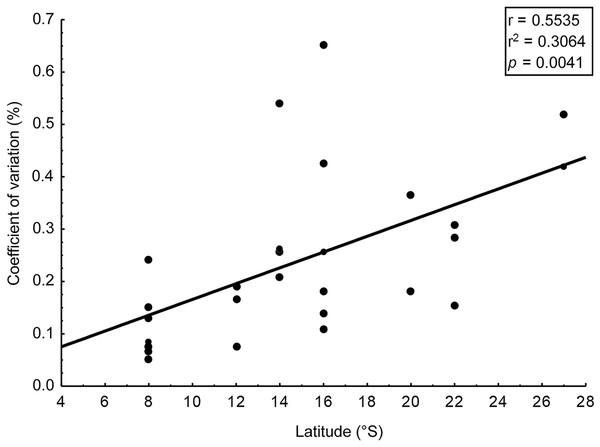Correlation: coefficient of variation (%) in content of phlorotannins and latitude.