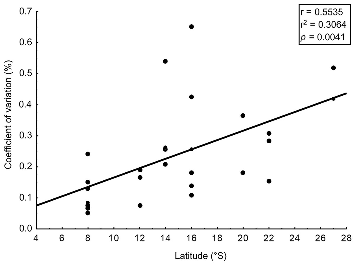 latitudinal variation in phlorotannin contents from southwestern atlantic brown seaweeds  peerj