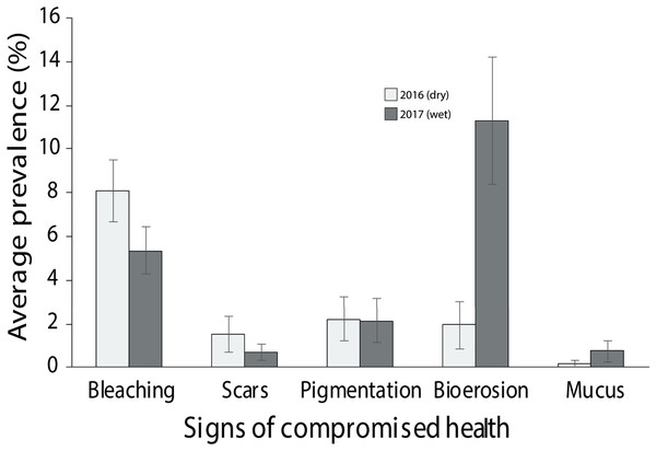 Average prevalence of the dominant signs of impaired health across all three surveyed sites (EG, AG and SW) following the 2016 dry season and 2017 wet season (error bars = SE).