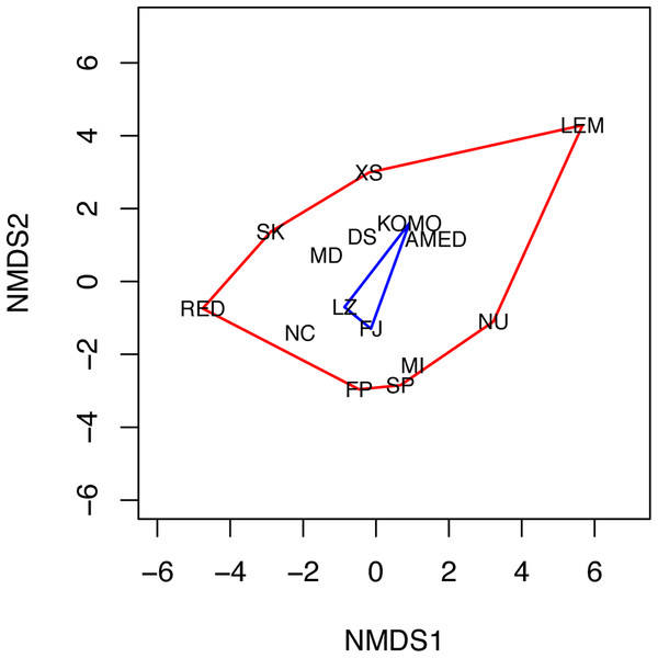 Non-metric multidimensional scaling (NMDS) plot of the 15 sampling sites.