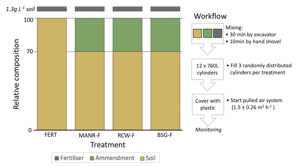 Bioremediation of engine-oil contaminated soil using local residual