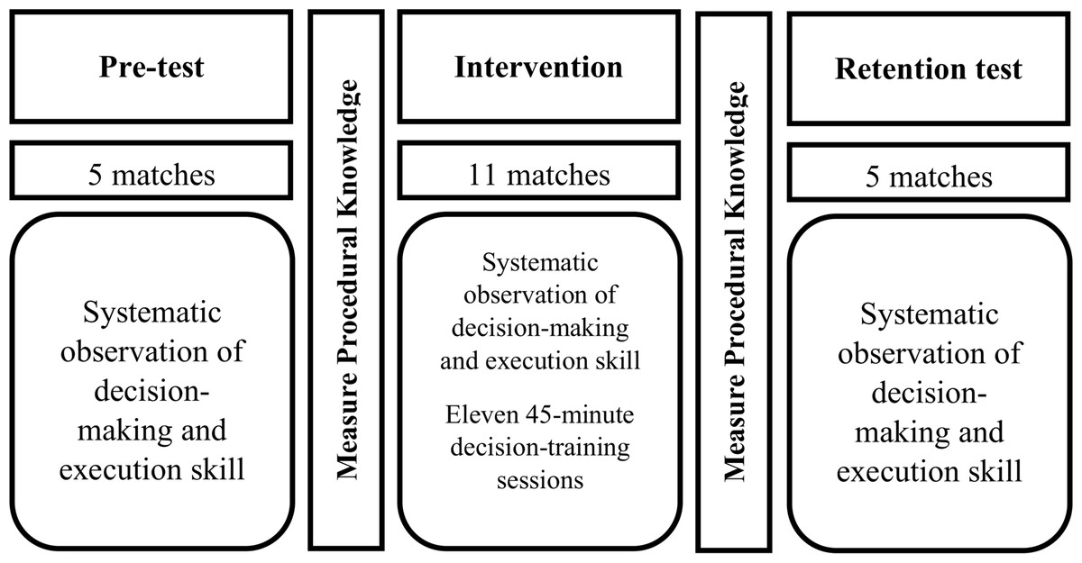 Developing sport expertise in youth sport: a decision training