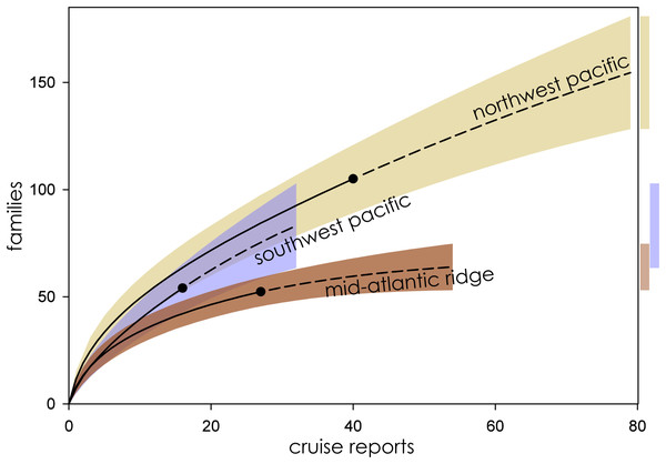 Family richness in the Northwest Pacific, Southwest Pacific, and Mid-Atlantic Ridge.
