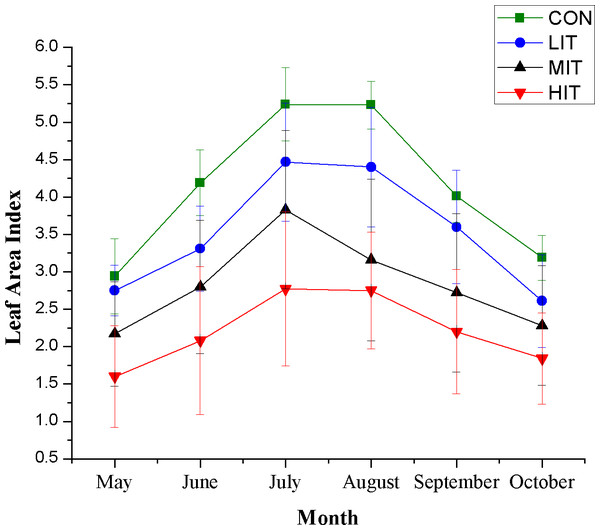 Monthly variation of leaf area index for different thinning plots.