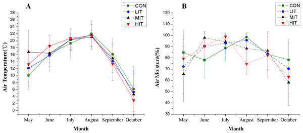Understory temperature (A) and moisture (B) in different thinning plots.
