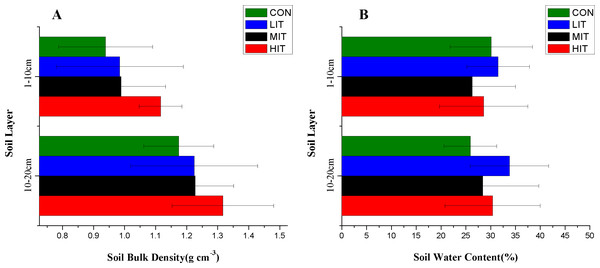 Bulk density (A) and water content (B) of forest soils in different thinning plots.