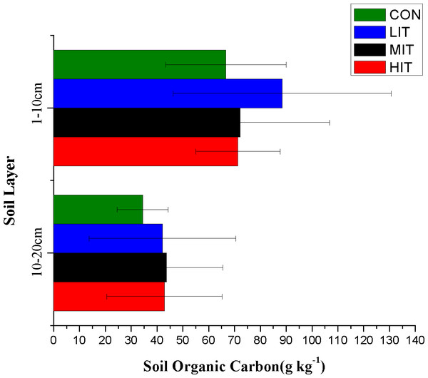 Organic carbon content of forest soils in different thinning plots.