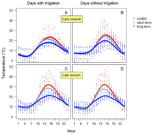 Soil temperature variation during the early season in days with irrigation (A) and without irrigation (B) and during late season with irrigation (C) and without irrigation (D).