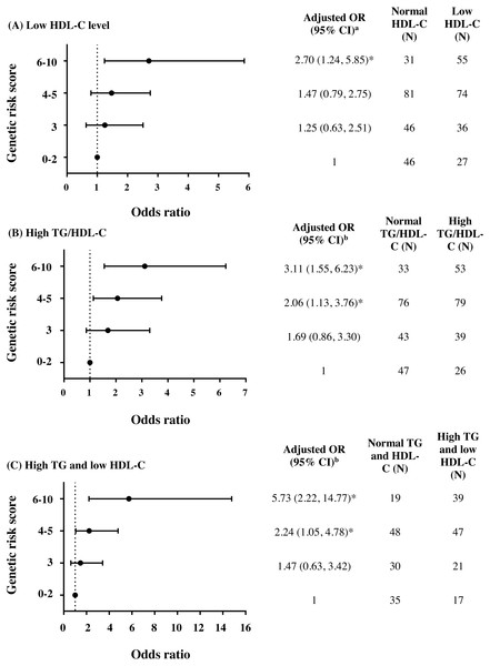 Adjusted ORs and 95% CI for the risks of low HDL-C level, high TG/HDL-C ratio (≥3.7), and HTG combined with low HDL-C as the function of genetic risk score.