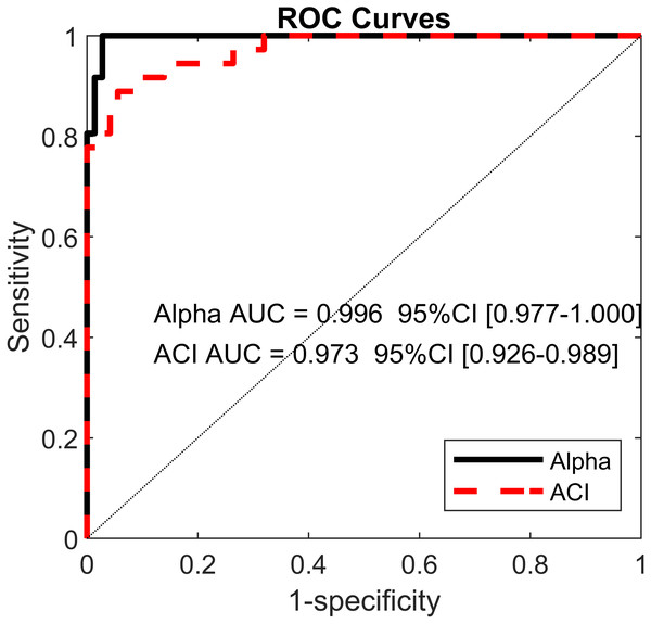 Receiver operating characteristic (ROC) curves.