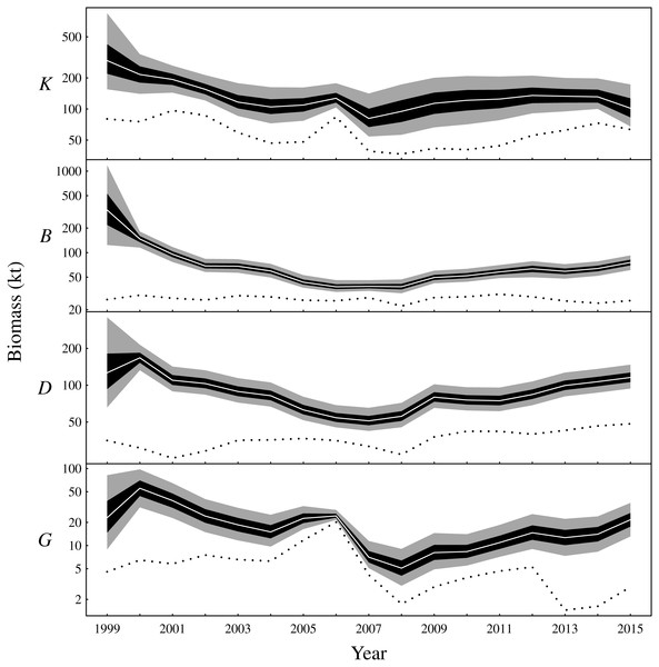 Latent state estimates of fishable biomass for the functional groups (K: planktivores, B: benthivores, D: demersal piscivores, G: pelagic piscivores).