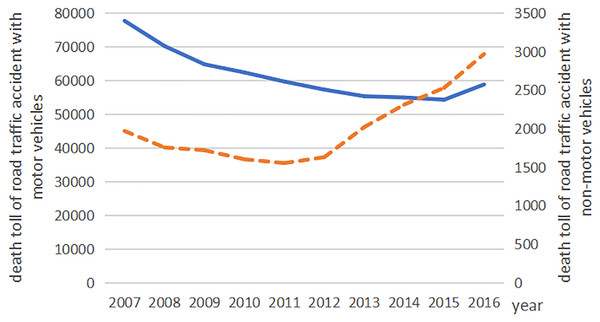 The road traffic accident death toll with motor vehicles and non-motor vehicles in China from 2007 to 2016.