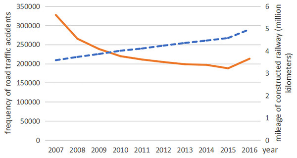 The frequency of road traffic accidents and the mileage of constructed railway s in China from 2007 to 2016.