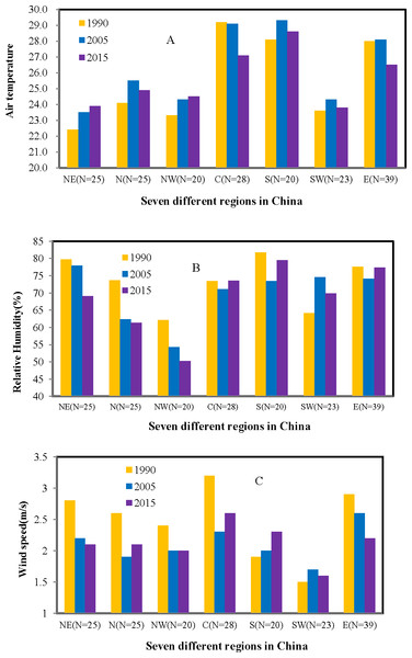 Changes of urban thermal parameters across different regions in China (NE, Northeast; N, North; NW, Northwest; C, Central; S, South; SW, Southwest and E, East)((A) Air temperature, (B) Relative humidity, (C) Wind speed).