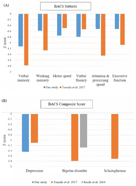 Comparisons of cognitive performance of our patients with depressive disorders with previous studies using BACS as an assessment tool.