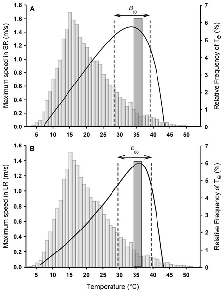 Thermal performance curves for sprints (A) and long runs (B) for Phymaturus tenebrosus.
