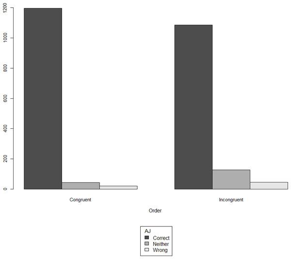 Acceptability judgment (AJ) ratings in monolinguals, split by congruency.