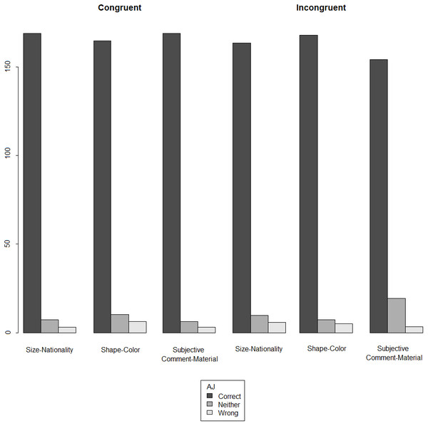 Acceptability judgment (AJ) ratings across orders and conditions in bidialectals (30 participants ×36 test items).
