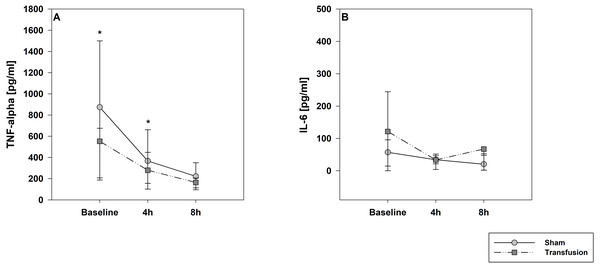 Systemic inflammatory cytokine levels of TNF-alpha (A) and IL-6 (B).