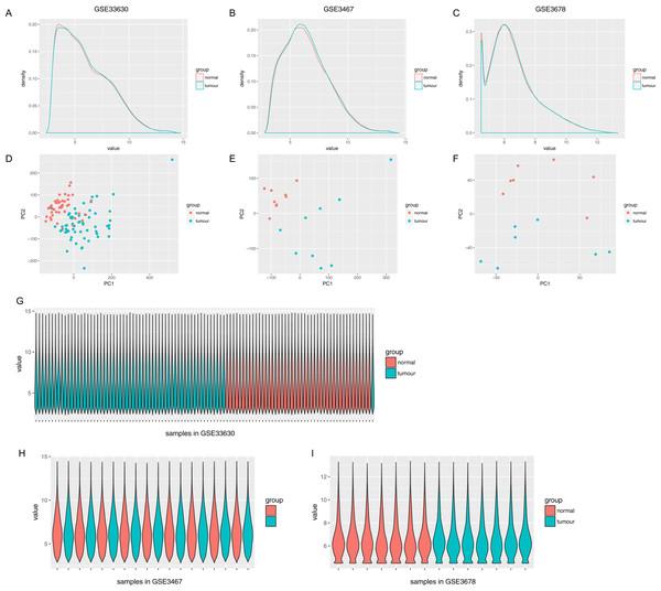 Distribution analysis of gene expression.