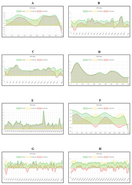 Fine-scale RIP analyses of known fungal sequences affected by RIP.