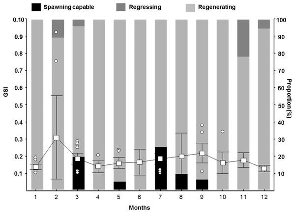 Gonadosomatic Index (GSI) for female S. trispinosus captured in the Abrolhos Bank, Brazil (2010–2013).