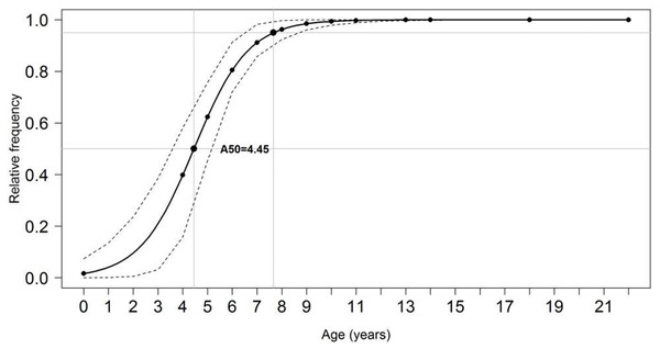 Proportion of mature individuals of S. trispinosus at each age.