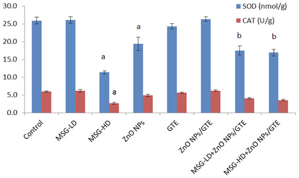 Activities of superoxide dismutase and catalase in the rat brains treated with different doses of monosodium glutamate (MSG), zinc oxide nanoparticles (ZnO NPs), green tea extract (GTE), and ZnO NPs/GTE.