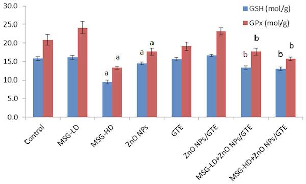 Glutathione peroxidase (GPx) activity and glutathione (GSH) levels in rat brains.