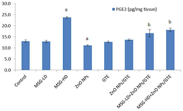 Prostaglandin E2 (PGE2) level in the rat brains.