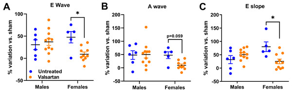 AR caused a general degradation of diastolic parameters that was improved by valsartan treatment in females but not in males.