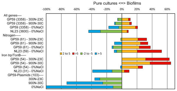Relative expression profiles of M. nitratireducenticrescens GP59 and H. nitrativorans NL23 in biofilm cultures.