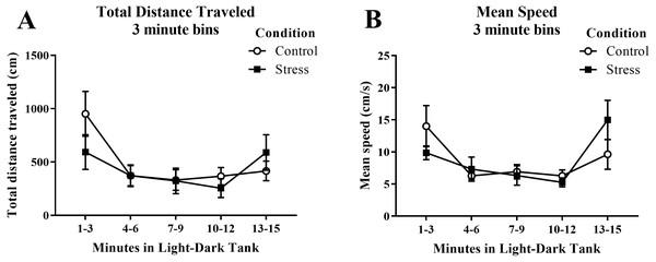 Measures of zebrafish motor activity in the light/dark preference test over time.