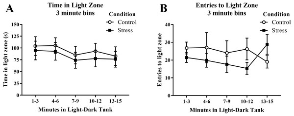 Measures of zebrafish activity in the light zone of the light/dark preference test over time.