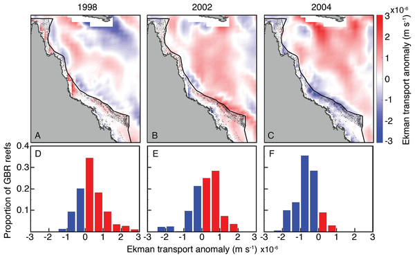 Ekman vertical transport anomalies for January, February, and March of bleaching years (1998, 2002, 2004) included in SODA.