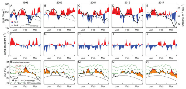 Outgoing longwave radiation (OLR) and photosynthetically active radiation (PAR; A–E), surface wind speed (F–J), and SST (OI-SSTv2; K–O) time series during January, February, and March of 2004 and years when bleaching was observed.