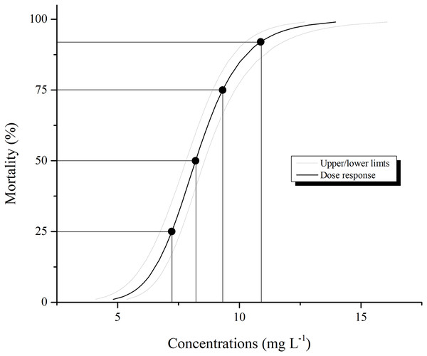 Larval mortality of Aedes aegypti caused by aqueous solution of pyriproxyfen.