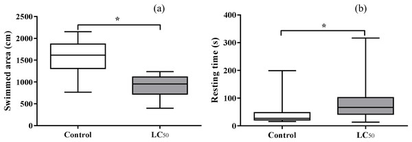 Means ± SD of swimmed area (A) and resting time (B) of third instar Aedes aegypti larvae exposed in aqueous solution for 24 h to LC50 pyriproxyfen concentrations.