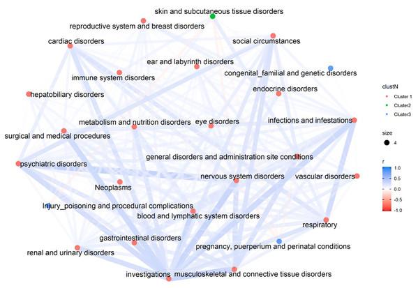 Correlation Network of 26 SOCs.