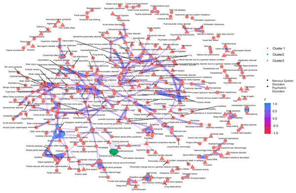Correlation network of pairwise Pearson correlation of PT-term level AEs from nervous system disorders and psychiatric disorders.