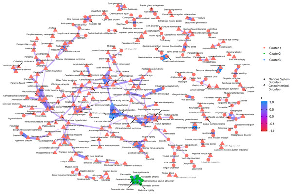Correlation network of pairwise Pearson correlation of PT-term level AEs from nervous system disorders and gastrointestinal disorders.