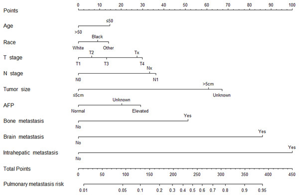 Nomogram to predict pulmonary metastasis from hepatocellular carcinoma.