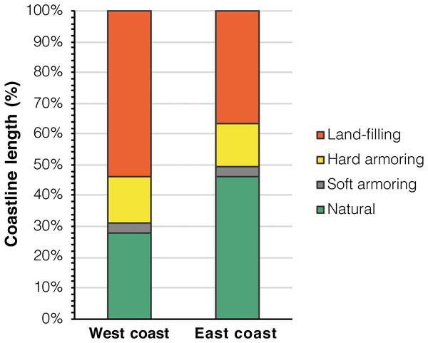 Coastal development categories divided between the east and west coasts of Okinawa Island.