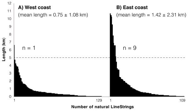 Natural LineStrings in Okinawa Island and their length (km).