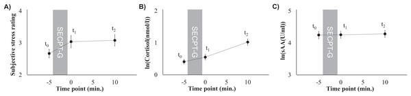 Subjective stress ratings (A), mean cortisol levels (B), and mean sAA levels (C) prior to the SECPT-G (t0), immediately after (t1), and 10 min after it (t2).